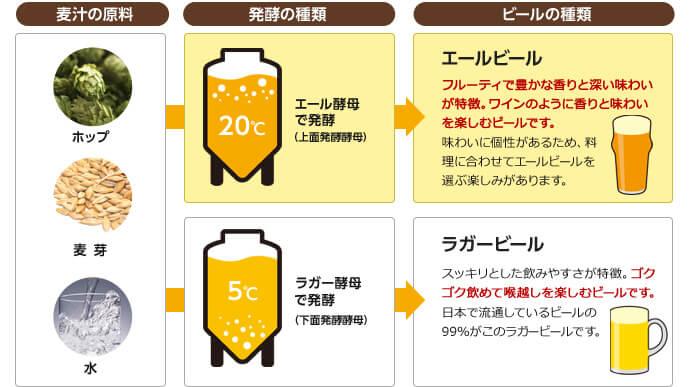 エールビールとラガービールの違いの図