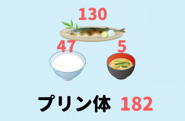 日常の食事に含まれるプリン体